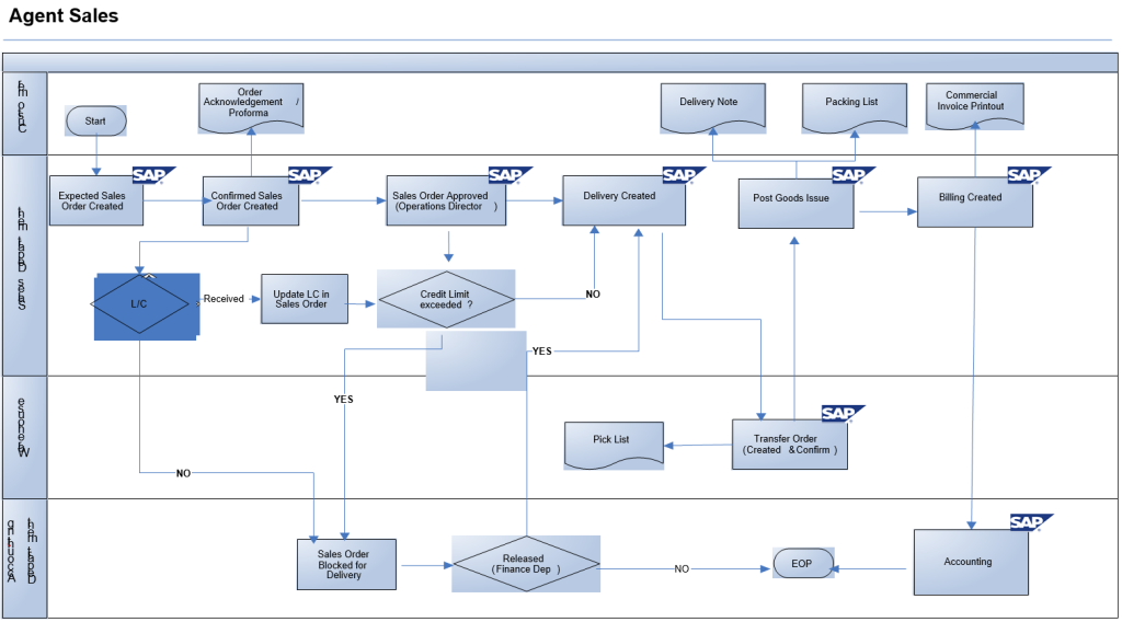 puter work wiring diagrams with Sap Workflow Diagram on Diagram Of A  puter System besides Dell Laptop Internal Diagram likewise Schematic Map Template additionally Wiring Diagram For The Heating System as well Bus  work Topology Diagram.