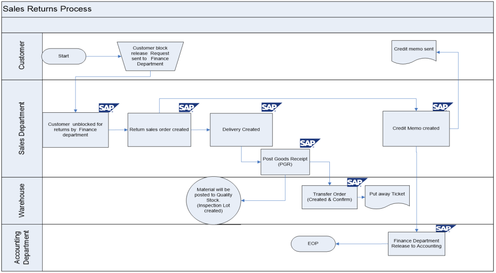 Sap Sd Business Blueprint Export Sales Return Process