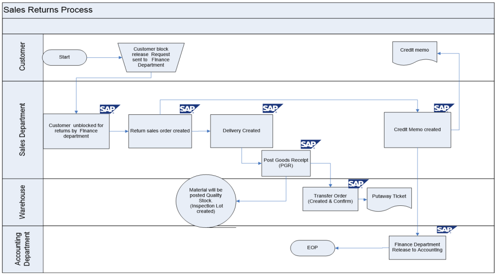 Sap Sd Business Blueprint Sales Return Process Scenario